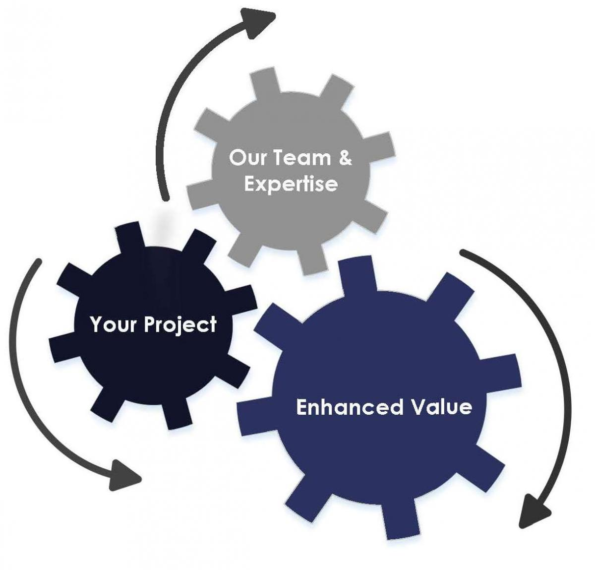 Your Project Our Team and Expertise creates Enhanced Value